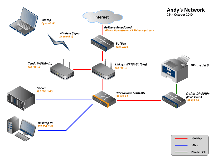My Home Network - andrew.whyman